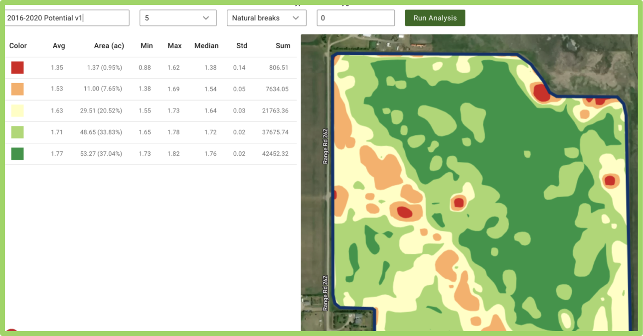 Advanced Statistics For Management Zones In Precision Agriculture